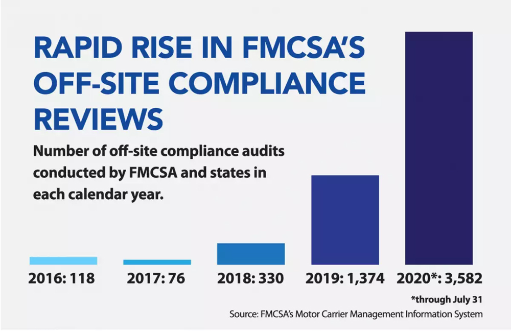With expanded authority, FMCSA ramps up offsite compliance reviews of motor carriers